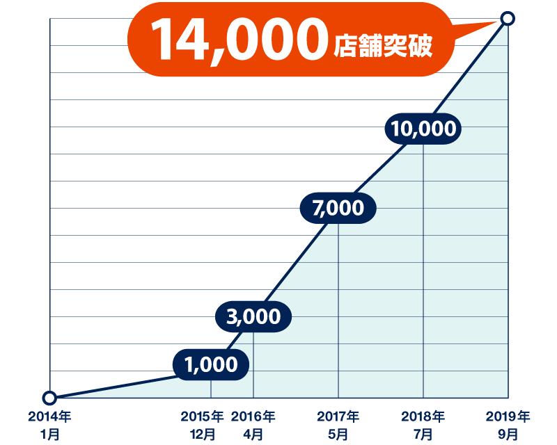 登録14,000店舗突破